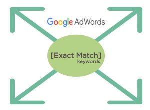 Adwords Exact Keyword Match