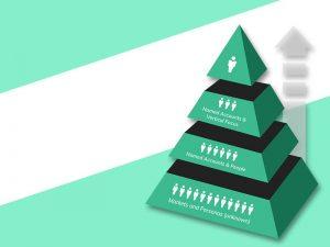 Account-Based Marketing Piramid