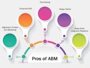 Pros of ABM
