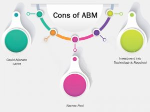 Cons of ABM