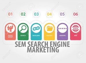 SEM Search Engine Marketing concept