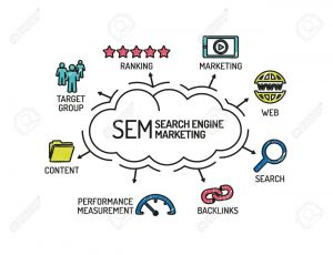 SEM Search Engine Marketing.